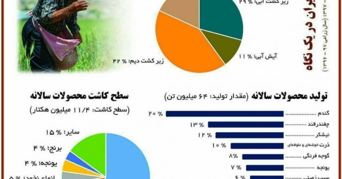 سهم ویژه شرکت خدمات حمایتی کشاورزی استان فارس در تولید محصولات کشاورزی کشور