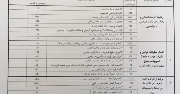 تکمیل فرم های مربوط به حقوق شهروندی در استان ایلام