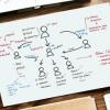 10 ایده کاربردی برای بهبود فرایند بازاریابی محتوایی برندمان