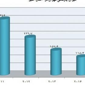 كسب بالاترین رتبه در عملكرد آموزشی شركت خدمات حمایتی كشاورزی